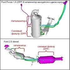 Удаление Сажевого Фильтра Ford в Кишиневе, Молдова